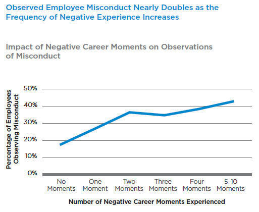 Employee misconduct and negative career moments