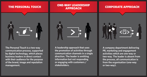 leadership types