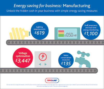 energy saving in manufacturing